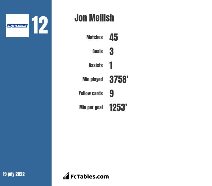 Jon Mellish infographic