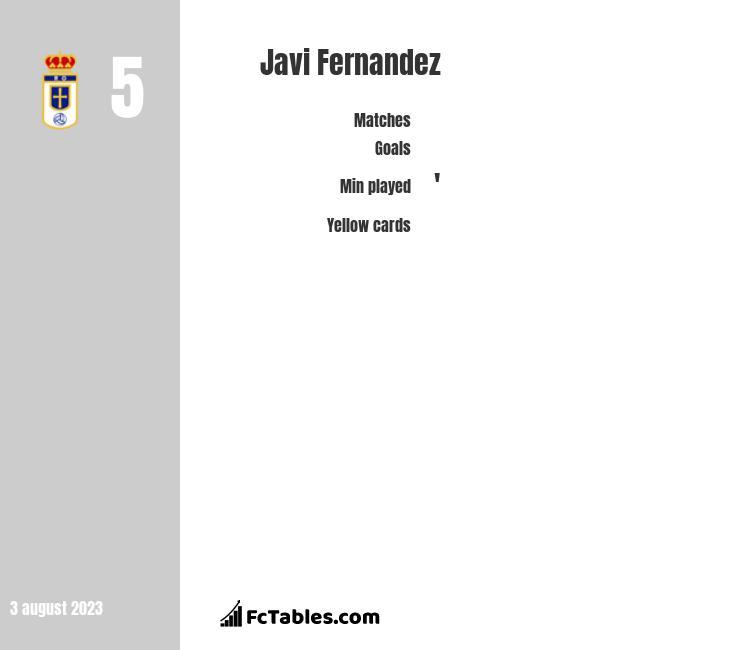 Javi Fernandez infographic