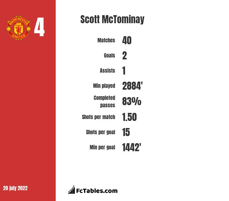 Scott McTominay stats
