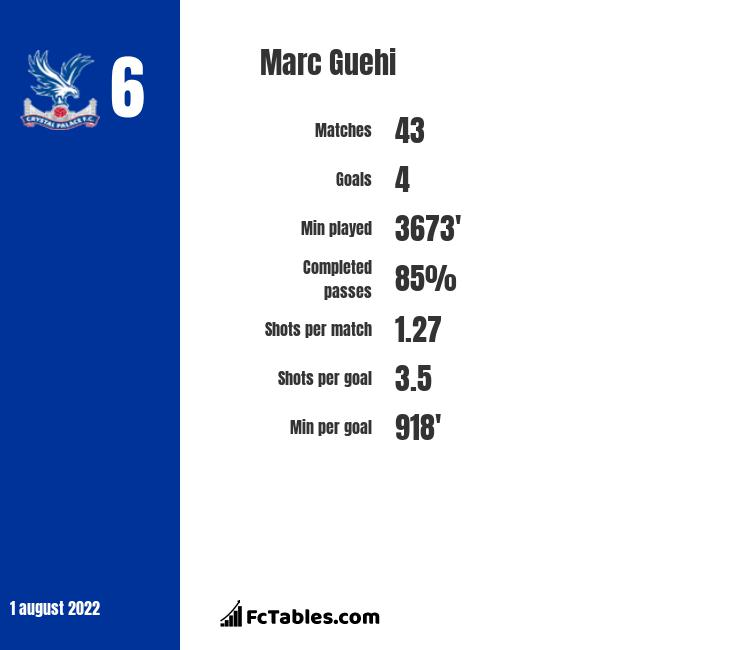 Marc Guehi infographic statistics for Swansea City