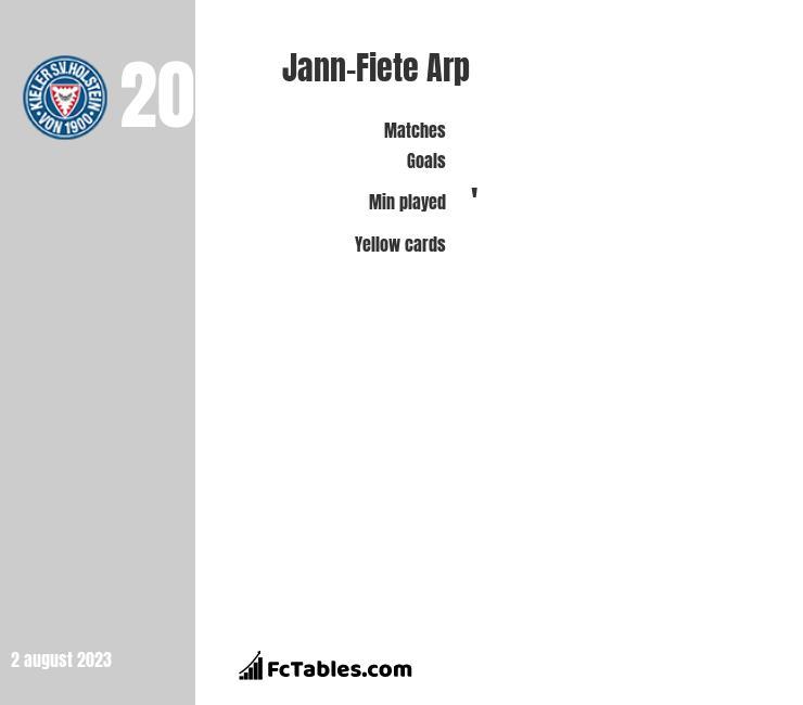 Jann-Fiete Arp infographic