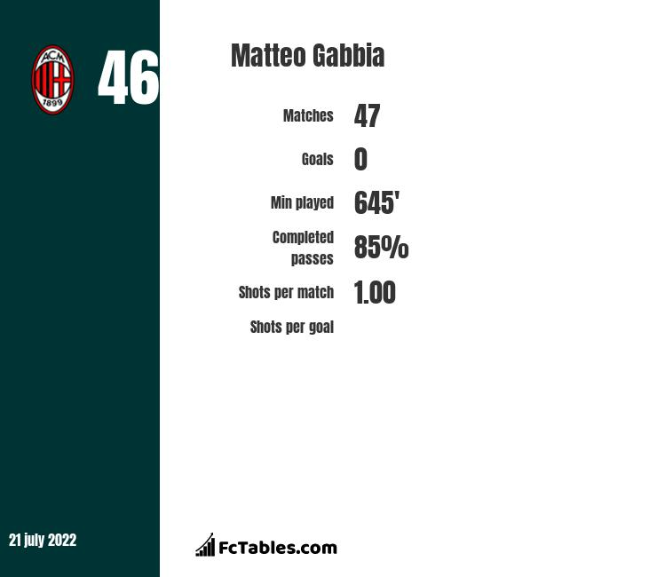 Matteo Gabbia infographic