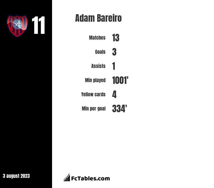 Adam Bareiro infographic