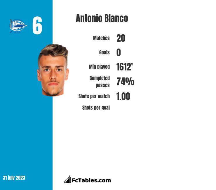 Antonio Blanco infographic