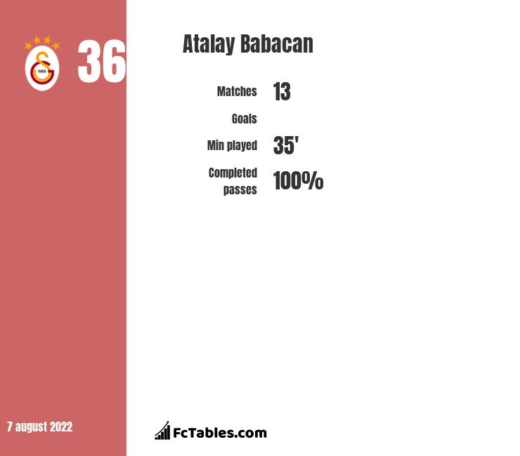 Atalay Babacan infographic statistics for Galatasaray Stambuł