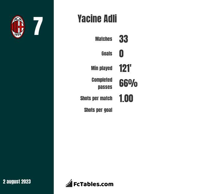 Yacine Adli infographic