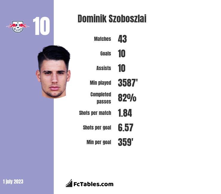 Dominik Szoboszlai infographic