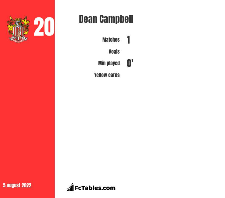 Dean Campbell infographic