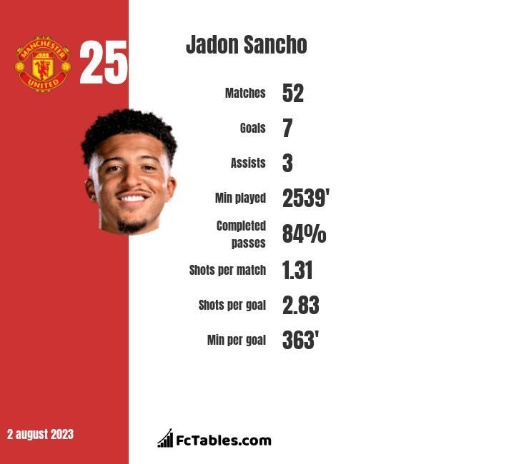 Jadon Sancho stats