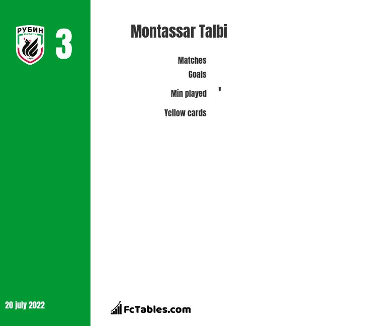 Montassar Talbi infographic