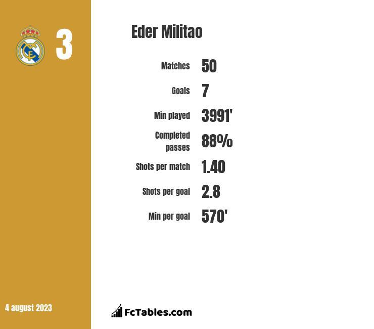 Eder Militao infographic