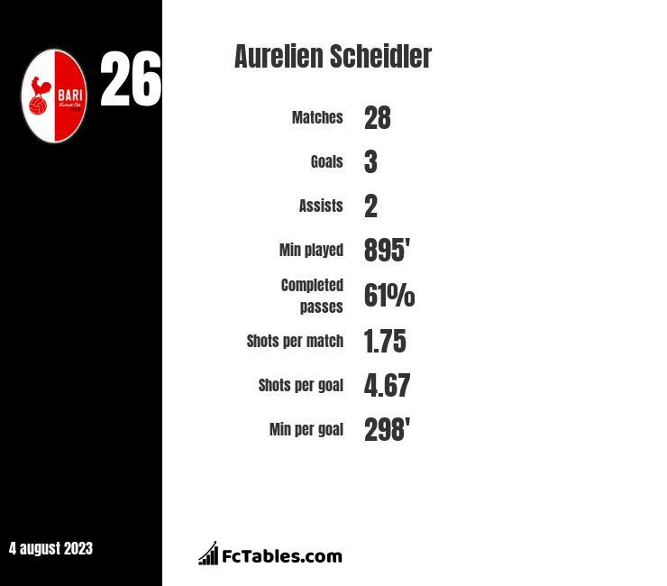 Aurelien Scheidler infographic