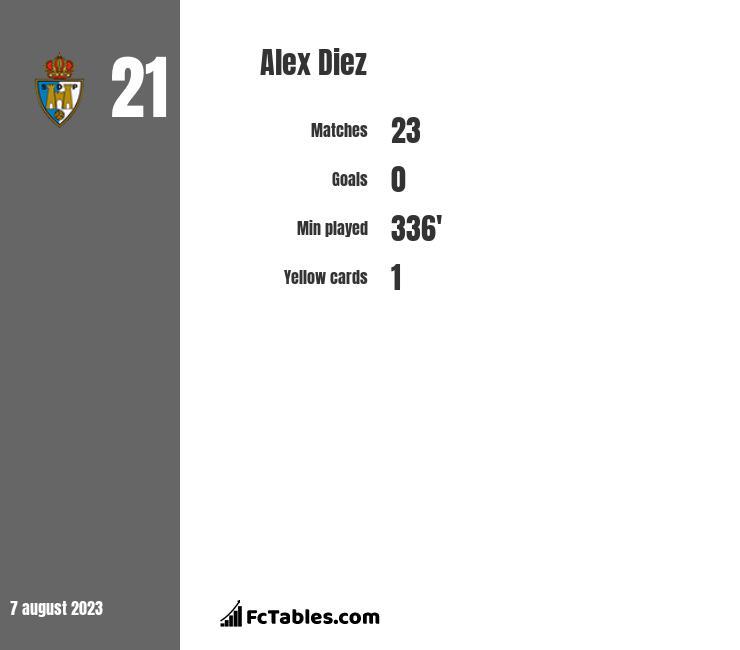 Alex Diez infographic