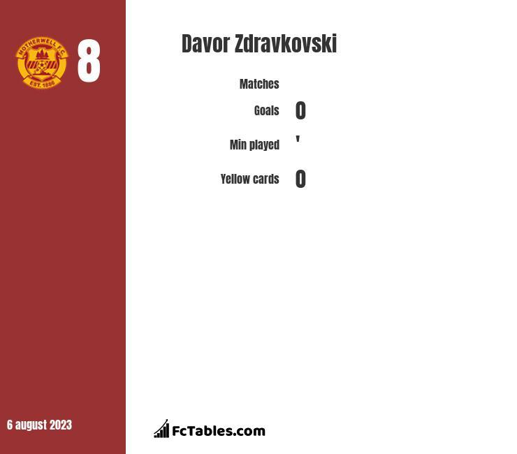 Davor Zdravkovski infographic