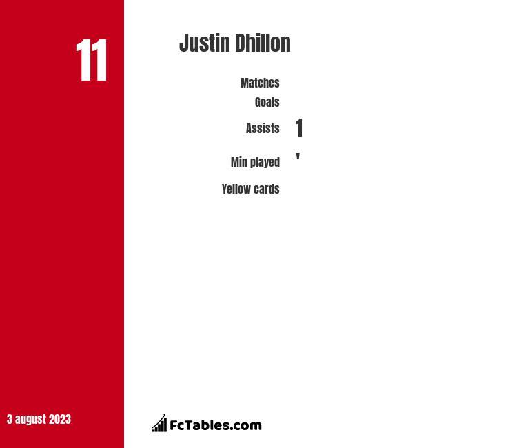 Justin Dhillon infographic