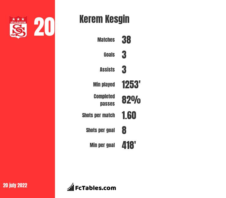 Kerem Kesgin infographic