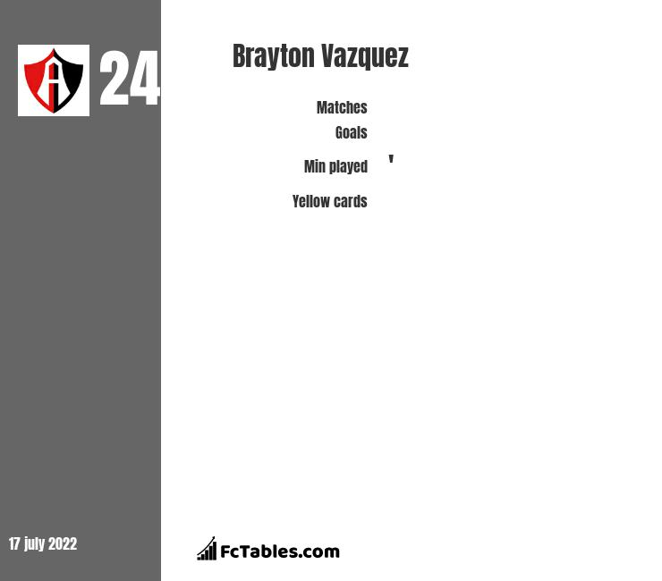 Brayton Vazquez infographic statistics for Atlas