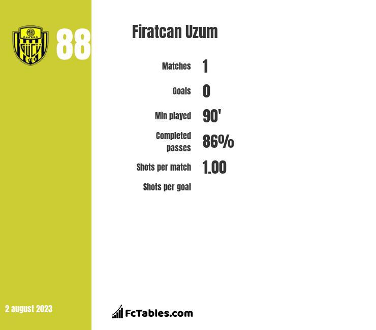Firatcan Uzum infographic