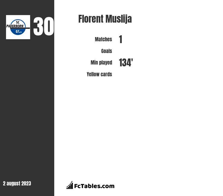Florent Muslija infographic
