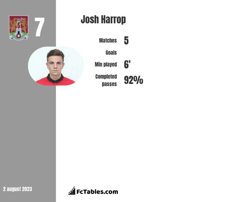 Josh Harrop infographic