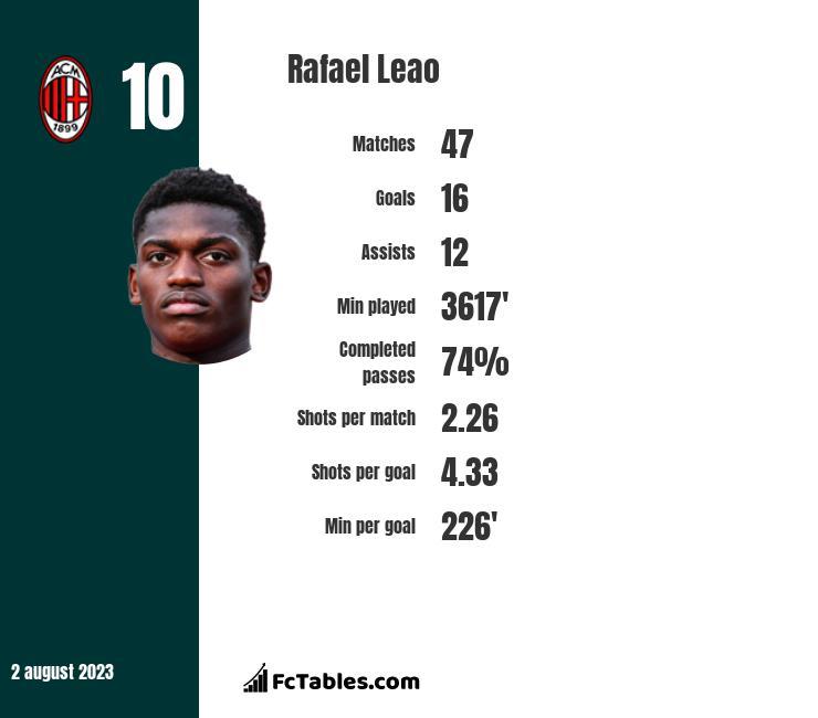 Rafael Leao infographic