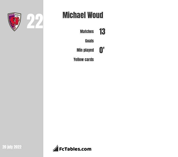 Michael Woud infographic