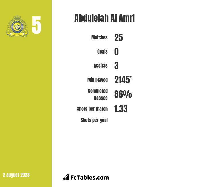 Abdulelah Al Amri infographic