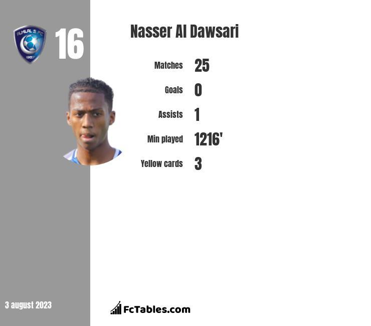 Nasser Al Dawsari infographic