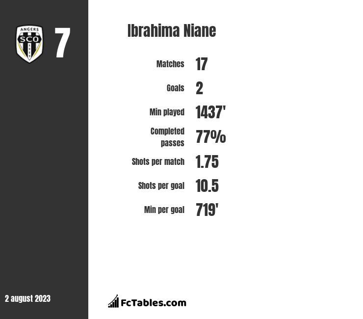 Ibrahima Niane infographic