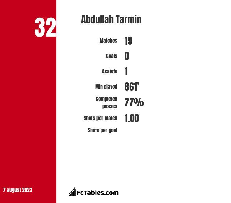 Abdullah Tarmin infographic