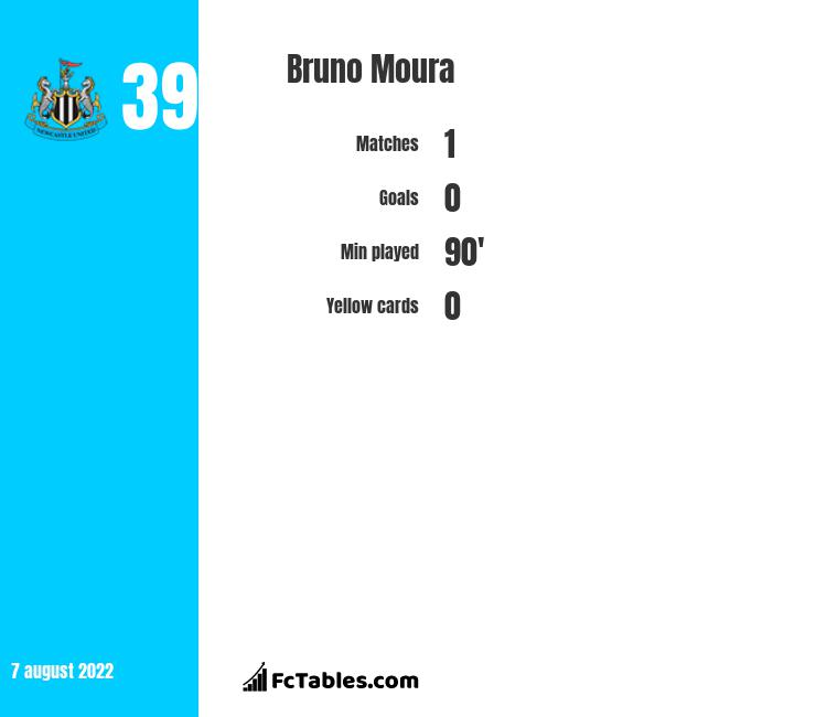 Bruno Moura infographic statistics for Atletico PR