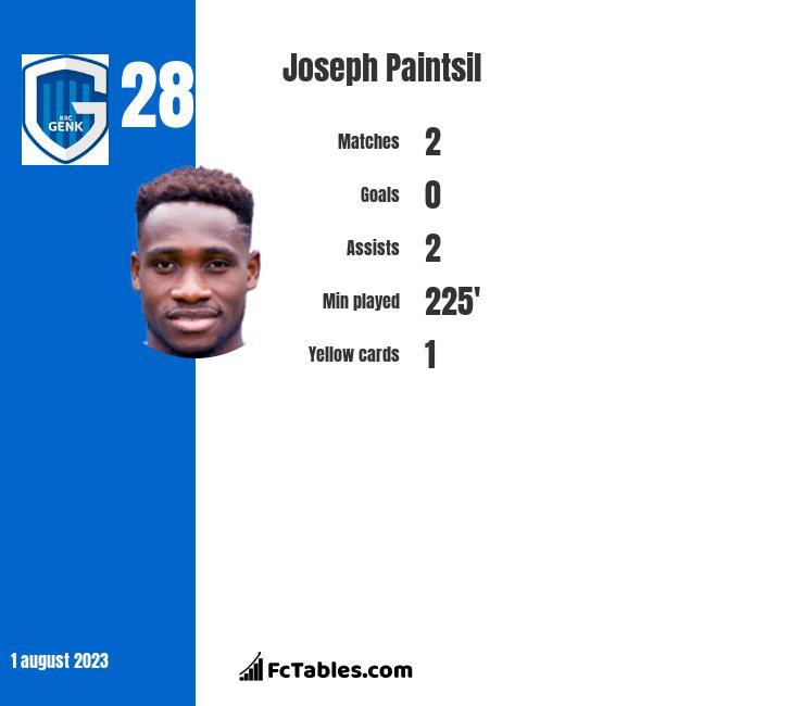 Joseph Paintsil infographic