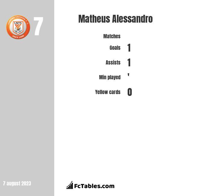 Matheus Alessandro infographic
