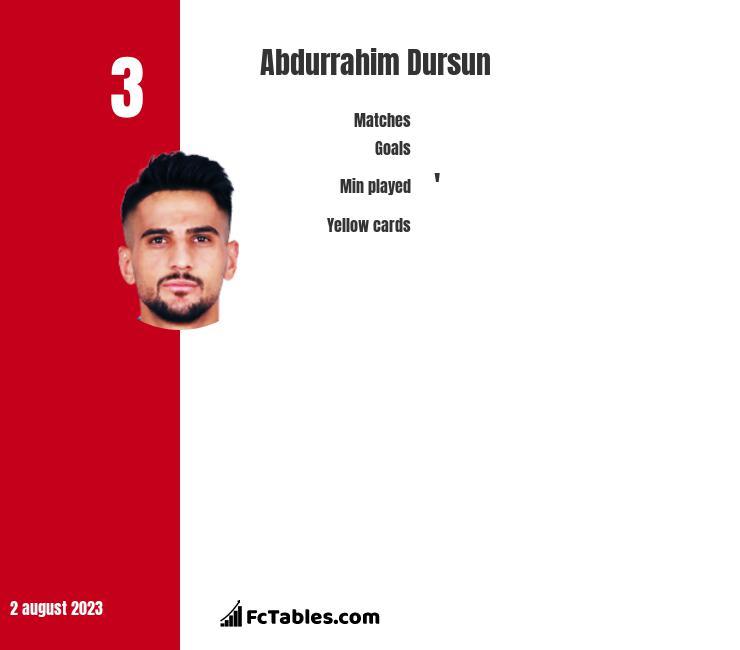 Abdurrahim Dursun infographic
