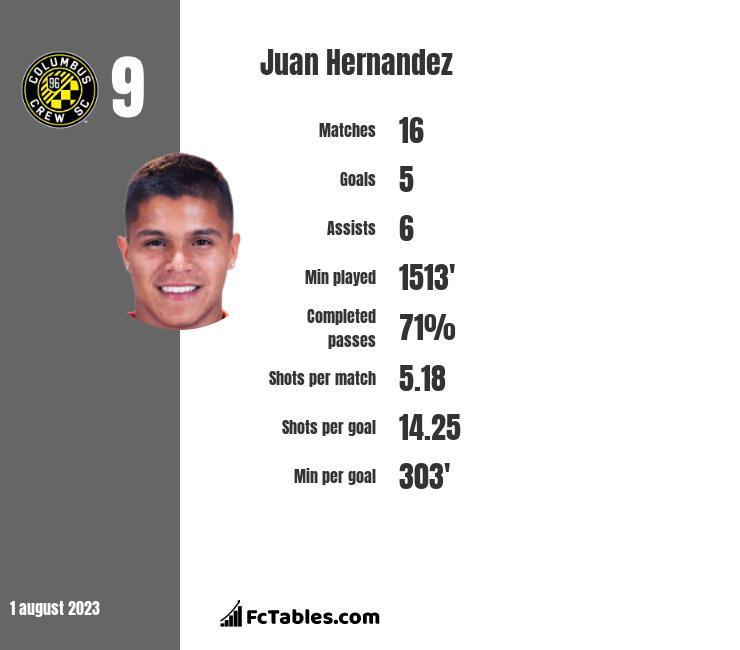 Juan Hernandez infographic