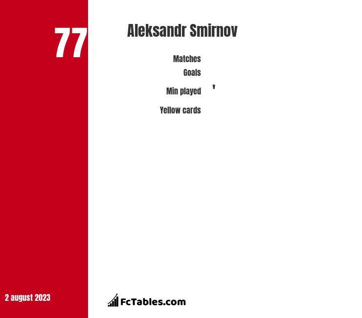 Aleksandr Smirnov infographic