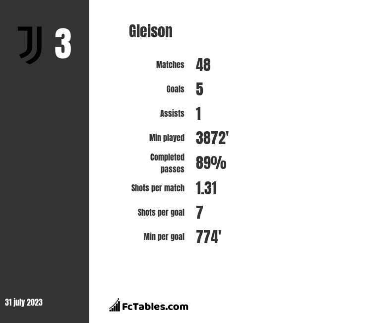 Gleison infographic