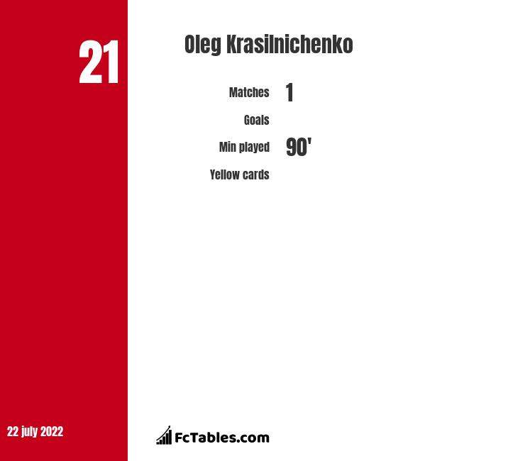 Oleg Krasilnichenko infographic