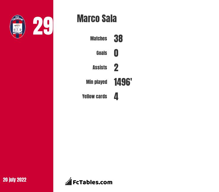 Marco Sala infographic