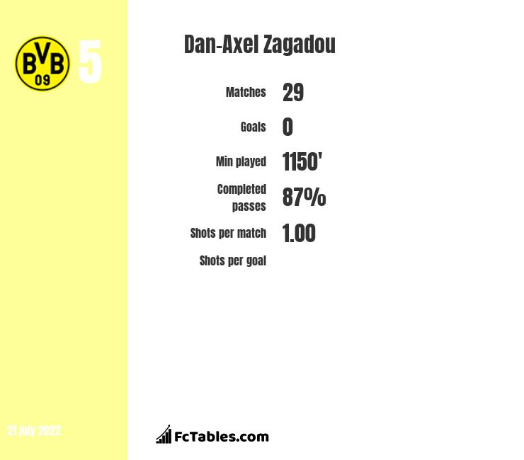 Dan-Axel Zagadou infographic