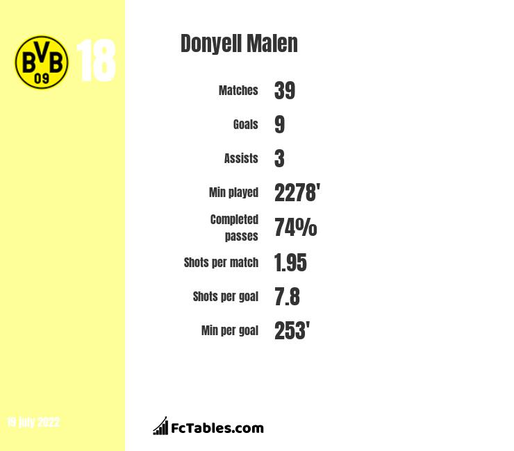 Donyell Malen infographic