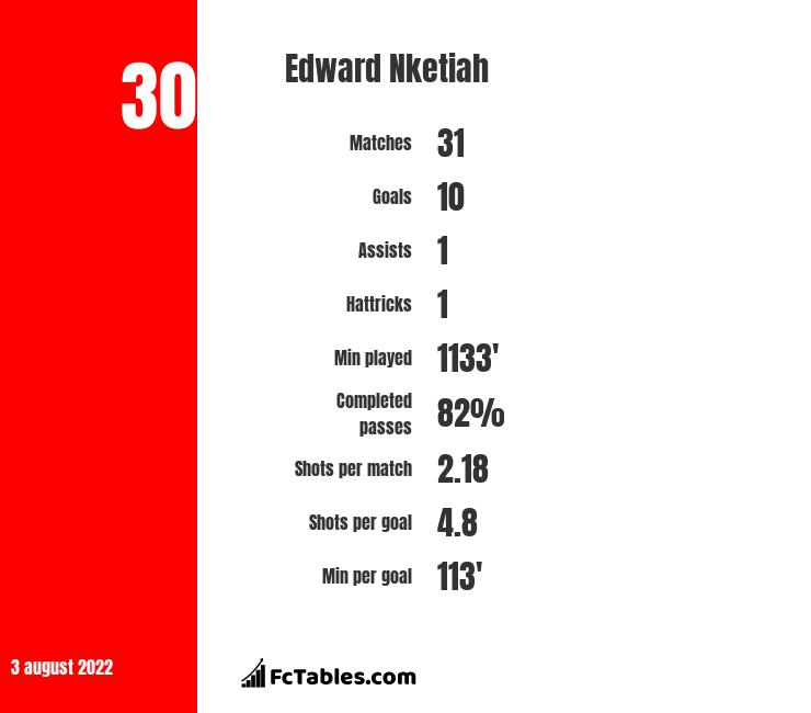 Edward Nketiah infographic statistics for Arsenal