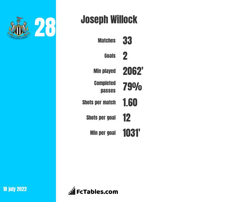 Joseph Willock stats | profile | and all info