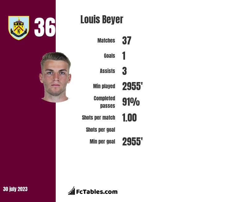 Louis Beyer infographic