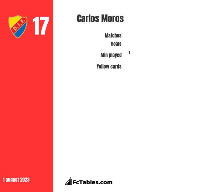 Carlos Moros infographic