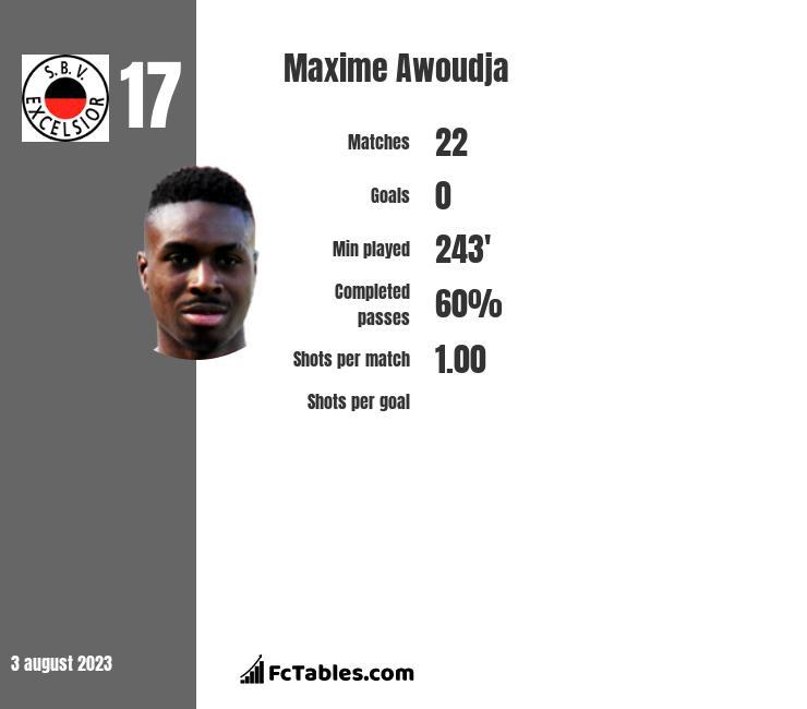 Maxime Awoudja infographic