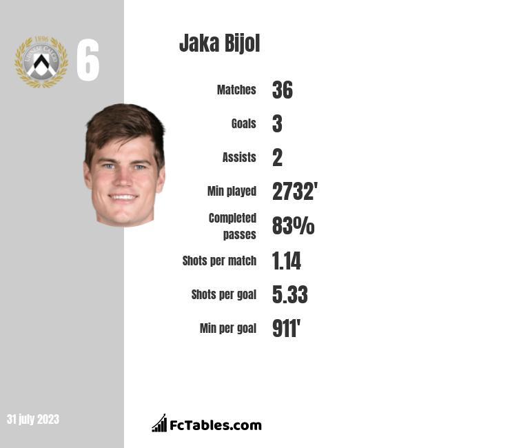 Jaka Bijol infographic