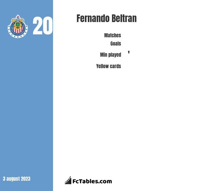 Fernando Beltran infographic