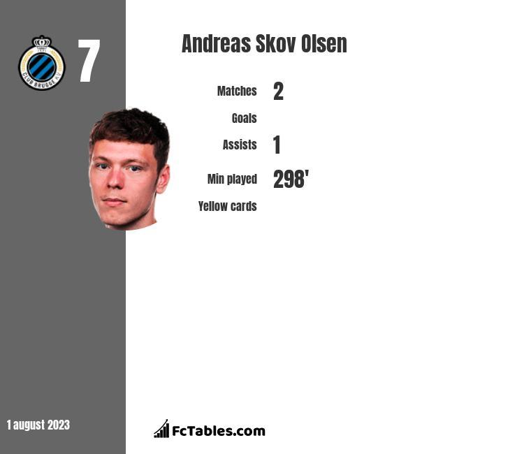 Andreas Skov Olsen infographic