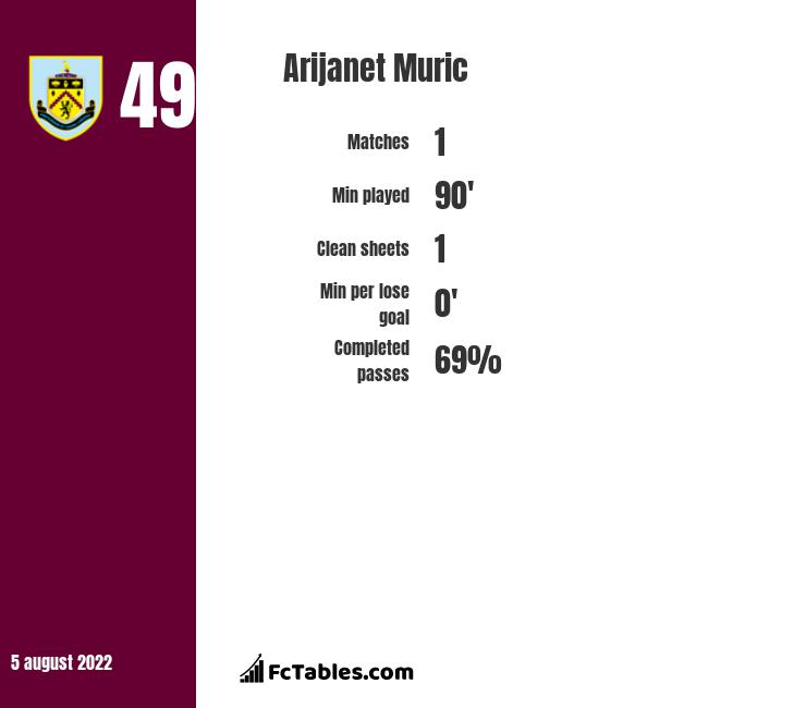 Arijanet Muric infographic statistics for Manchester City